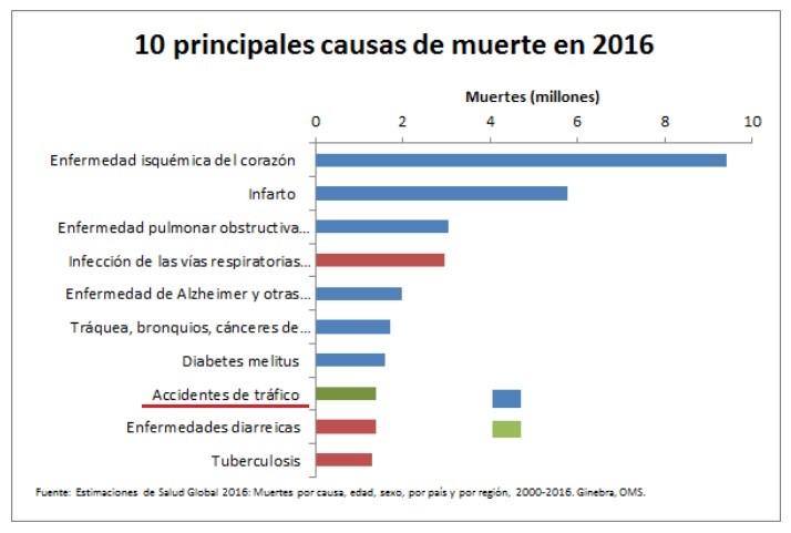 10 principales causas de muerte en 2016